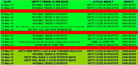 may 2016 nifty